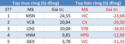 Khối ngoại giảm bán, VN-Index giữ vững mốc 890 điểm trong phiên 6/3 - Ảnh 1.