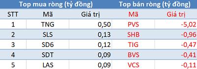 Khối ngoại giảm bán, VN-Index giữ vững mốc 890 điểm trong phiên 6/3 - Ảnh 2.