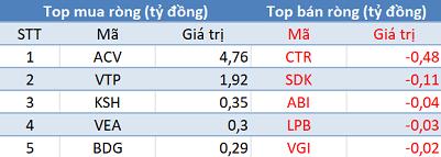 Khối ngoại giảm bán, VN-Index giữ vững mốc 890 điểm trong phiên 6/3 - Ảnh 3.