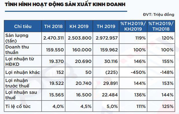 Cảng Cam Ranh (CCR) lên kế hoạch LNTT 2020 tăng nhẹ 2% so với kết quả 2019 - Ảnh 1.