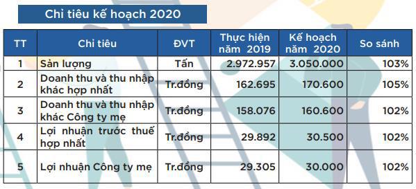 Cảng Cam Ranh (CCR) lên kế hoạch LNTT 2020 tăng nhẹ 2% so với kết quả 2019 - Ảnh 2.