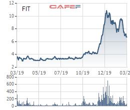 Chủ tịch Tập đoàn FIT đã mua gần 10 triệu cổ phiếu FIT từ đầu năm 2020 - Ảnh 1.