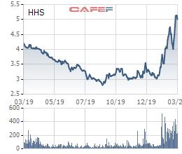 Hoàng Huy (HHS) muốn ra 25 triệu cổ phiếu quỹ - Ảnh 1.