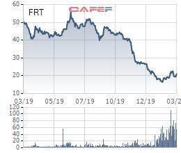 FPT Retail (FRT) hoãn họp Đại hội cổ đông do diễn biến phức tạp của Covid-19 - Ảnh 2.