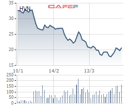 Cổ phiếu ngành hàng không giảm đau, đồng loạt tăng trần - Ảnh 2.