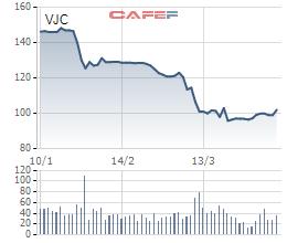 Cổ phiếu ngành hàng không giảm đau, đồng loạt tăng trần - Ảnh 3.