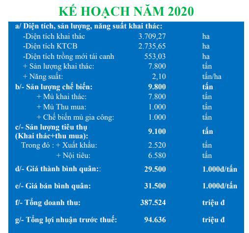 Cao su Tây Ninh (TRC) báo lợi nhuận quý 1/2020 tăng gấp 5 lần cùng kỳ - Ảnh 2.