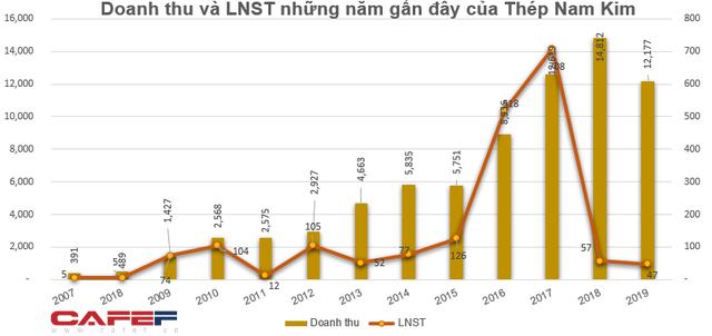 Nhóm cổ đông ngoại vừa bán ra hơn 9 triệu cổ phiếu của Thép Nam Kim - Ảnh 3.