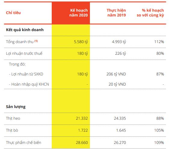 Vissan (VSN) ước tính lãi trước thuế 180 tỷ đồng năm 2020 - Ảnh 2.