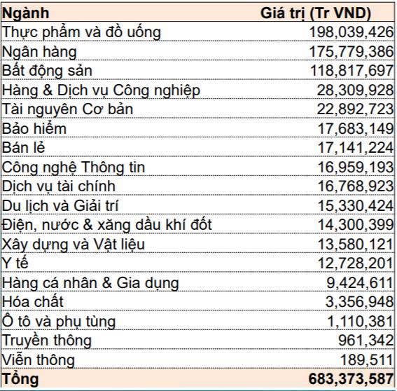 Gần 13.000 tỷ đồng khối ngoại bán ròng trong những tháng đầu năm đến từ đâu? - Ảnh 3.
