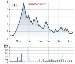 Cotec Land (CLG) điều chỉnh lỗ thêm trăm tỷ đồng, kiểm toán nghi ngờ về khả năng hoạt động liên tục - Ảnh 2.