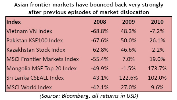 """Asia Frontier Capital: """"Lựa chọn cổ phiếu chưa bao giờ dễ dàng đến thế khi định giá đang ở mức thấp nhất trong vòng 10 năm"""" - Ảnh 2."""