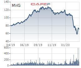 Pyn Elite Fund và nhóm quỹ Dragon Capital bán ra lượng lớn cổ phiếu Thế giới di động - Ảnh 3.