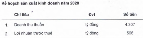 HAGL Agrico khẳng định hoạt động đã tinh gọn sau khi lỗ 2.400 tỷ năm trước, dự kiến 2020 lãi 556 tỷ đồng - Ảnh 3.
