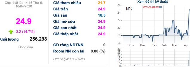 Cổ phiếu dệt may: Một tuần bứt phá mặc cho áp lực từ COVID-19, TNG và MSH góp mặt vào top với mức tăng trên 24% - Ảnh 4.