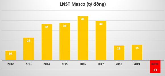 Áp lực lớn từ COVID-19, Dịch vụ Hàng không Sân bay Đà Nẵng (Masco) lần đầu đặt kế hoạch thua lỗ 14 tỷ đồng - Ảnh 2.