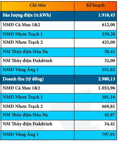 PV Power (POW): Quý 1 thực hiện 23% chỉ tiêu doanh thu cả năm với 7.796 tỷ đồng - Ảnh 2.
