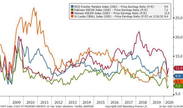 """Asia Frontier Capital: """"Lựa chọn cổ phiếu chưa bao giờ dễ dàng đến thế khi định giá đang ở mức thấp nhất trong vòng 10 năm"""" - Ảnh 1."""