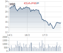 SCIC muốn mua 1 triệu cổ phiếu MBB - Ảnh 1.