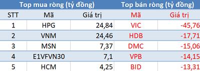 Khối ngoại giảm bán, VN-Index tiếp đà tăng điểm trong phiên 14/4 - Ảnh 1.