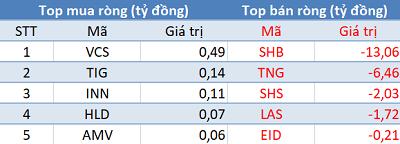 Khối ngoại giảm bán, VN-Index tiếp đà tăng điểm trong phiên 14/4 - Ảnh 2.
