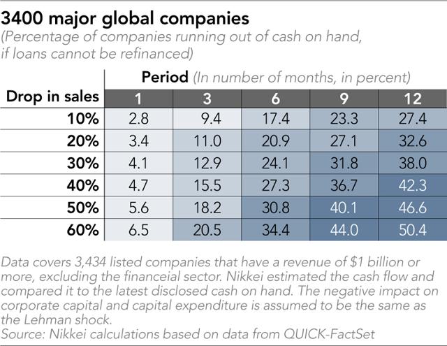 Nikkei: 24% tập đoàn lớn trên thế giới nguy cơ cạn tiền mặt trong 6 tháng tới - Ảnh 1.