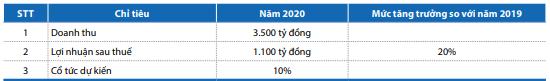 Khang Điền (KDH) đặt kế hoạch lãi sau thuế 1.100 tỷ đồng trong năm 2020 - Ảnh 2.