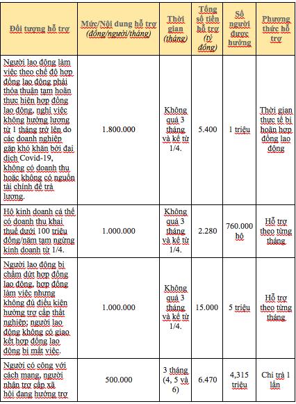 Người thuộc diện hỗ trợ sẽ nhận tiền từ gói 62.000 tỷ đồng ngay trong tháng 4 - Ảnh 2.