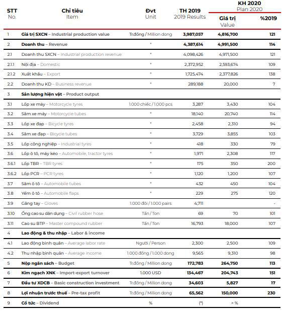 Casumina (CSM): Năm 2020 đặt mục tiêu lãi 150 tỷ đồng tăng 130% so với 2019 - Ảnh 1.