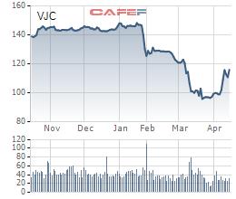 Reuters: Vietjet đạt được thoả thuận trì hoãn các khoản vay mua máy bay từ 3-12 tháng - Ảnh 1.