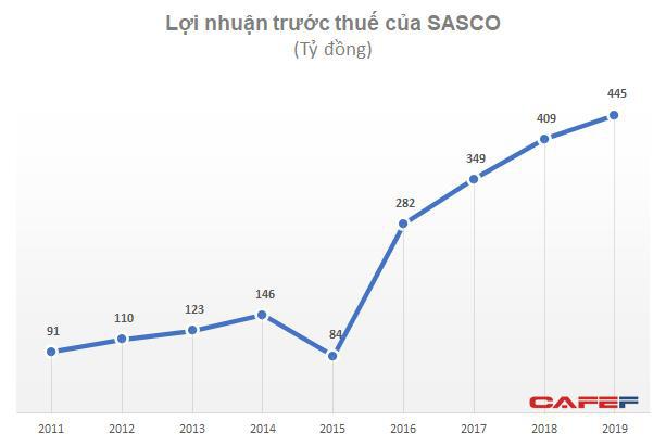 Nguồn thu từ  hàng miễn thuế, phòng VIP sân bay sụt giảm sâu, lợi nhuận quý 1 của Sasco chỉ bằng 1/5 cùng kỳ - Ảnh 2.