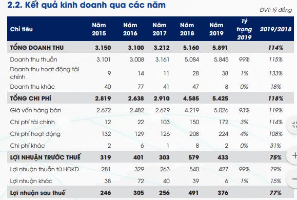 PCC1 (PC1) đặt kế hoạch lãi sau thuế 469 tỷ đồng năm 2020, tăng 25% so với cùng kỳ - Ảnh 1.