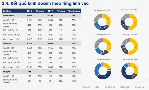 PCC1 (PC1) đặt kế hoạch lãi sau thuế 469 tỷ đồng năm 2020, tăng 25% so với cùng kỳ - Ảnh 2.