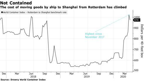 7 biểu đồ cho thấy chuỗi cung ứng toàn cầu đã đổ vỡ vì Covid-19 như thế nào - Ảnh 3.