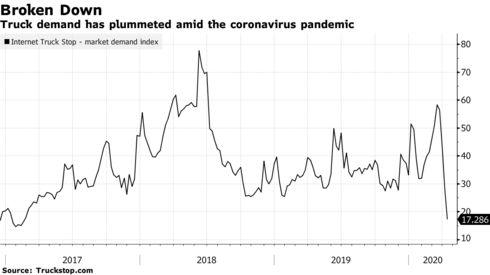 7 biểu đồ cho thấy chuỗi cung ứng toàn cầu đã đổ vỡ vì Covid-19 như thế nào - Ảnh 6.