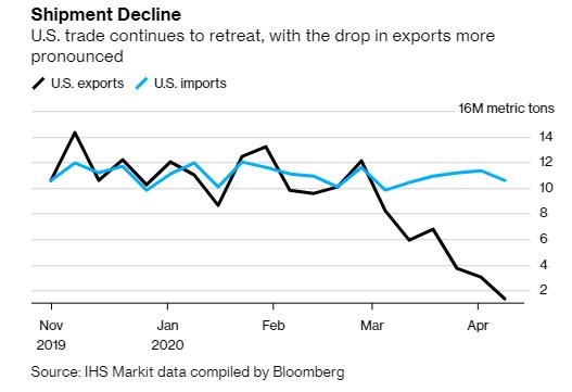 7 biểu đồ cho thấy chuỗi cung ứng toàn cầu đã đổ vỡ vì Covid-19 như thế nào - Ảnh 5.