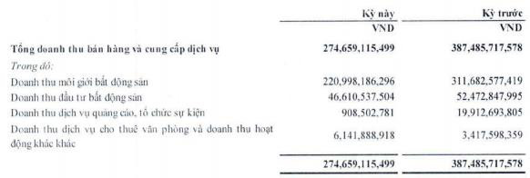 Doanh thu môi giới eo hẹp, lợi nhuận quý 1 của CEN Land (CRE) giảm 45% xuống 43 tỷ đồng - Ảnh 1.
