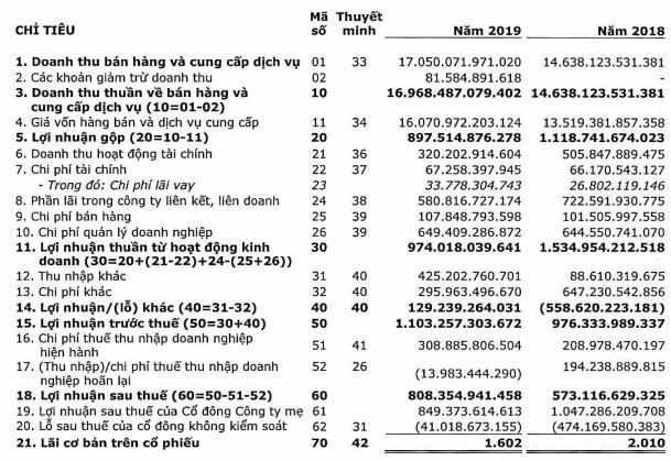 Sau kiểm toán, lãi ròng của Kỹ thuật Dầu khí Việt Nam (PVS) tăng thêm gần 128 tỷ đồng - Ảnh 1.