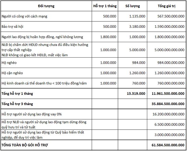 Mổ xẻ gói 61.500 tỷ đồng của Chính phủ: Ít nhất 1/9 dân số Việt Nam và hơn 3 triệu hộ gia đình sẽ được hỗ trợ - Ảnh 1.