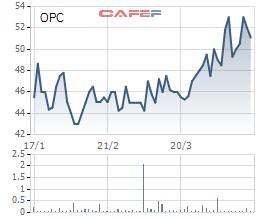 Dược phẩm OPC: Quý 1 lãi 32 tỷ đồng, tăng 21% so với cùng kỳ - Ảnh 2.