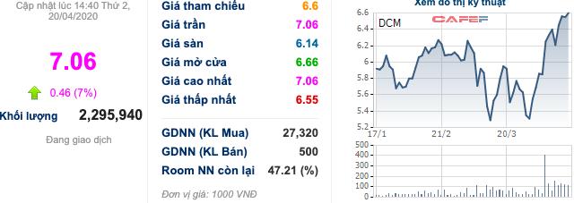 Trước giờ giao dịch: Cổ phiếu phân bón DPM, DCM đều thăng hoa phiên hôm qua - Ảnh 3.
