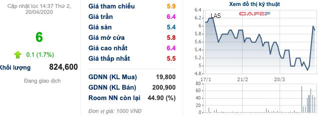 Trước giờ giao dịch: Cổ phiếu phân bón DPM, DCM đều thăng hoa phiên hôm qua - Ảnh 5.