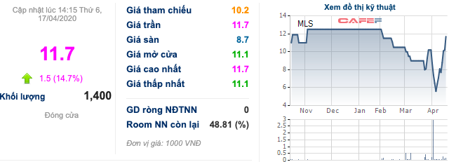 Cổ phiếu chăn nuôi bốc đầu: DBC, MLS, VSN... liên tục kịch trần bất chấp dịch COVID-19 - Ảnh 2.
