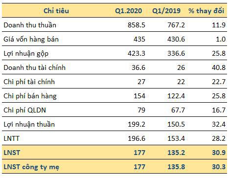 Dược Hậu Giang lãi quý 1 đạt 177 tỷ đồng tăng 30% so với cùng kỳ - Ảnh 1.