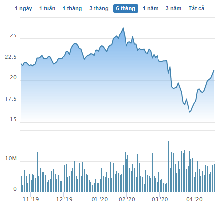 Lãnh đạo công ty bắt đáy khi thị trường giảm sâu: Nhiều cổ phiếu tăng hơn 30%, con trai Chủ tịch Hoà Phát lãi hơn 140 tỷ chỉ sau 3 tuần - Ảnh 5.