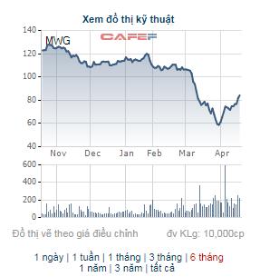 Lãnh đạo công ty bắt đáy khi thị trường giảm sâu: Nhiều cổ phiếu tăng hơn 30%, con trai Chủ tịch Hoà Phát lãi hơn 140 tỷ chỉ sau 3 tuần - Ảnh 6.