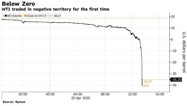[Cập nhật] Dầu WTI lần đầu tiên giảm xuống mức âm; tỷ phú Richard Branson cầu cứu Chính phủ Anh - Ảnh 1.