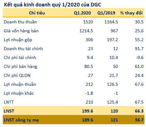 Hóa chất Đức Giang (DGC): Quý 1 lãi 200 tỷ đồng tăng 66% so với cùng kỳ - Ảnh 1.