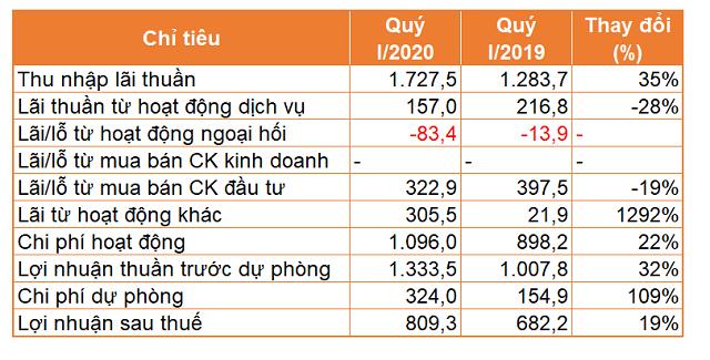 TPBank báo lãi tăng 19% trong quý I, tiền gửi giảm 3% - Ảnh 1.