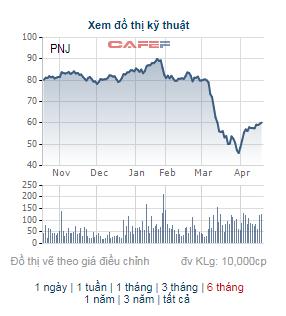 Lãnh đạo công ty bắt đáy khi thị trường giảm sâu: Nhiều cổ phiếu tăng hơn 30%, con trai Chủ tịch Hoà Phát lãi hơn 140 tỷ chỉ sau 3 tuần - Ảnh 7.